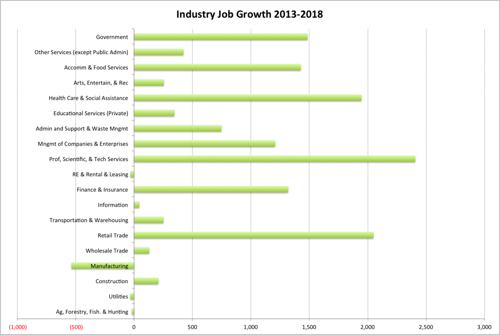 Industry Projection Chart 13 to 18