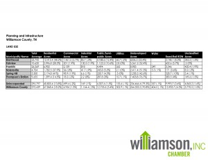 Williamson County Land Use