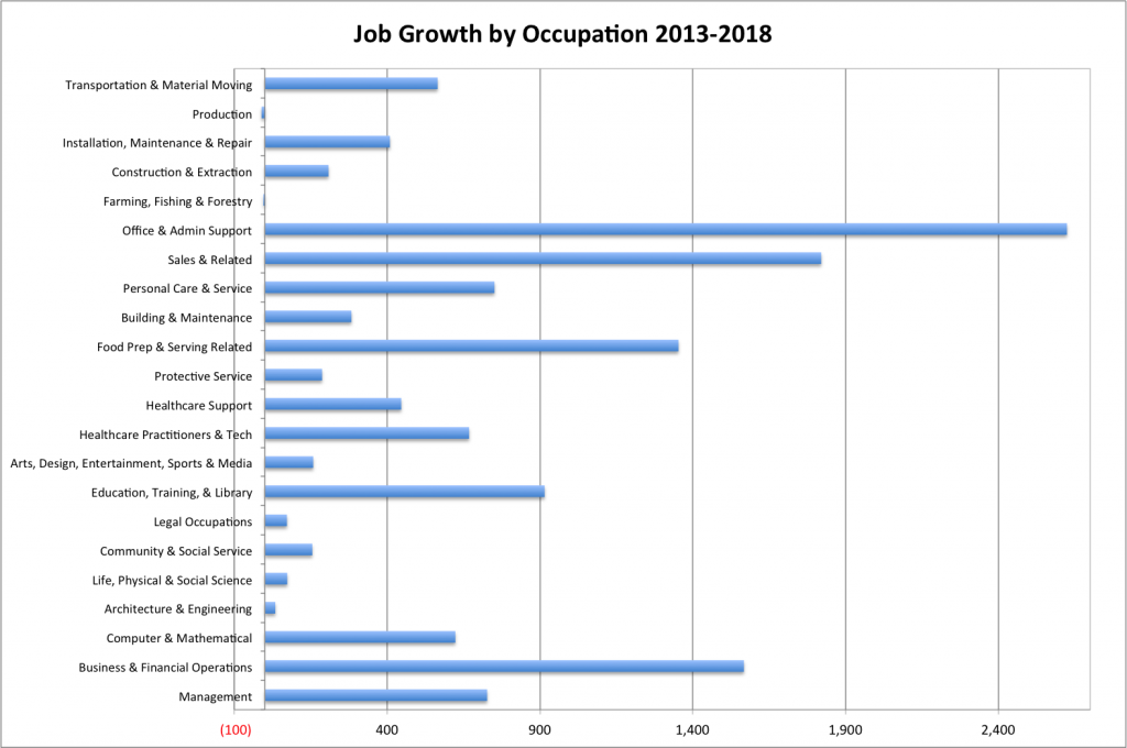 Occupational growth Chart 13 to 18