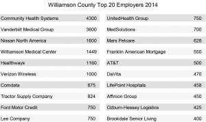 Top 20 employers 2014