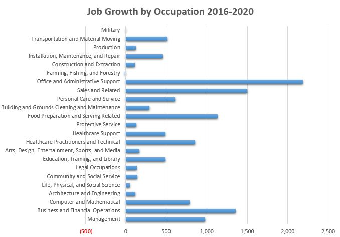 2016-2020 Occupation projections