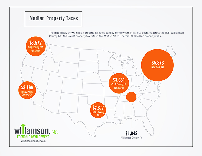 Williamson County property taxes compared with others across the U.S.