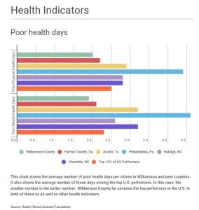 graph - health indicators