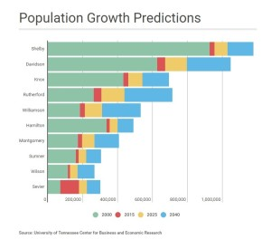 graph - population growth projections