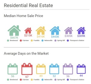graph - residential real estate